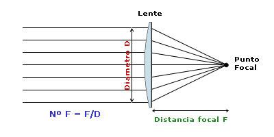 370fe26385 Tipos de objetivos fotográficos: Guía teórica y práctica | DeCamaras